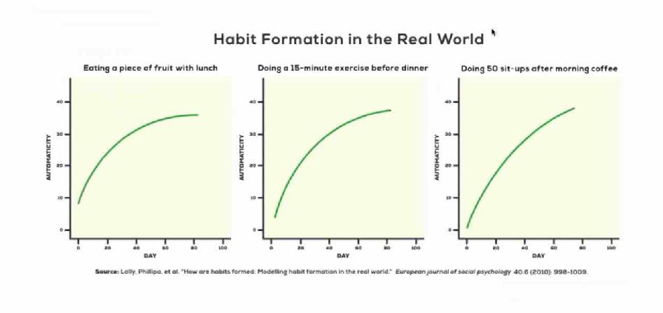 21 jours bonnes habitude mythe