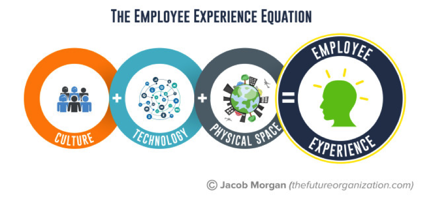 livre de Jacob Morgan The employee experience advantage
